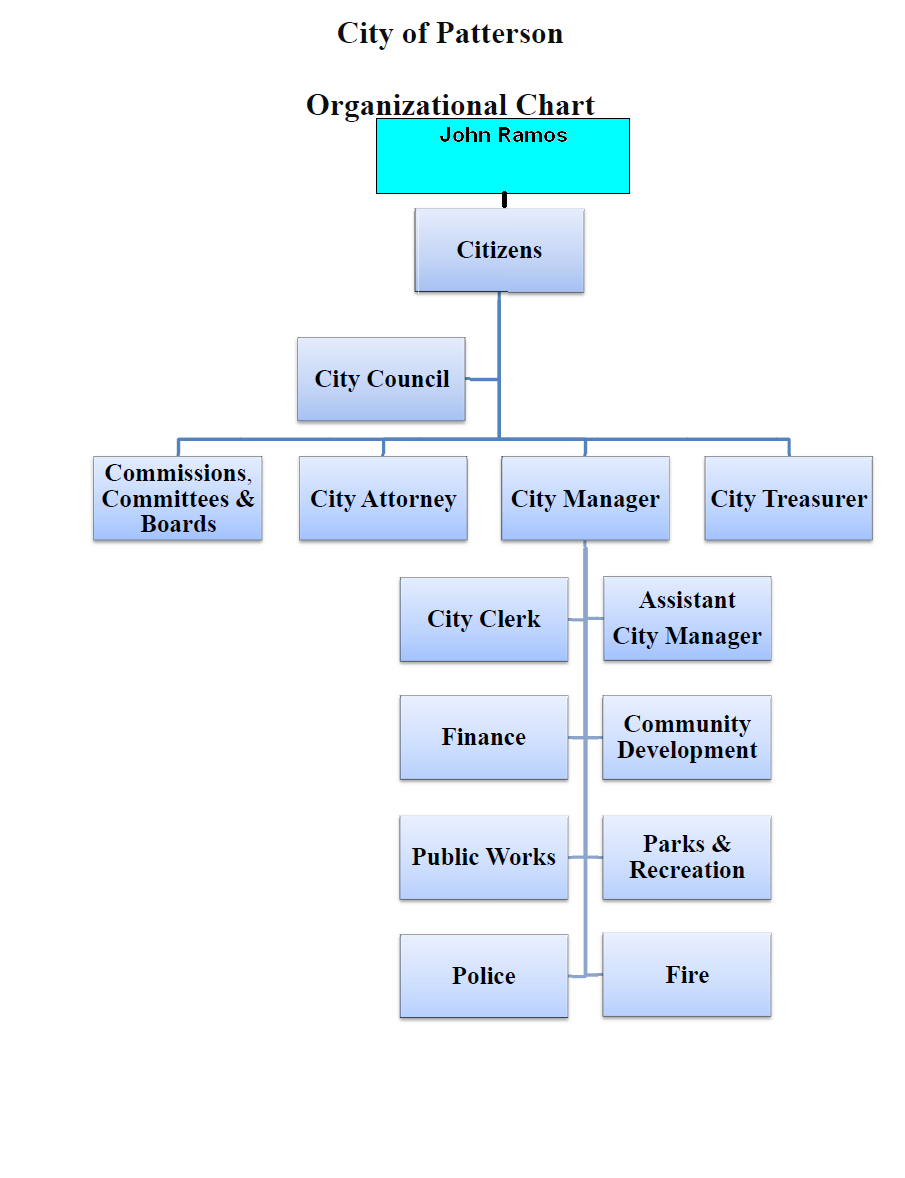 Organizational Structure of Walmart http://picsbox.biz/key/walmart%20organizational%20chart